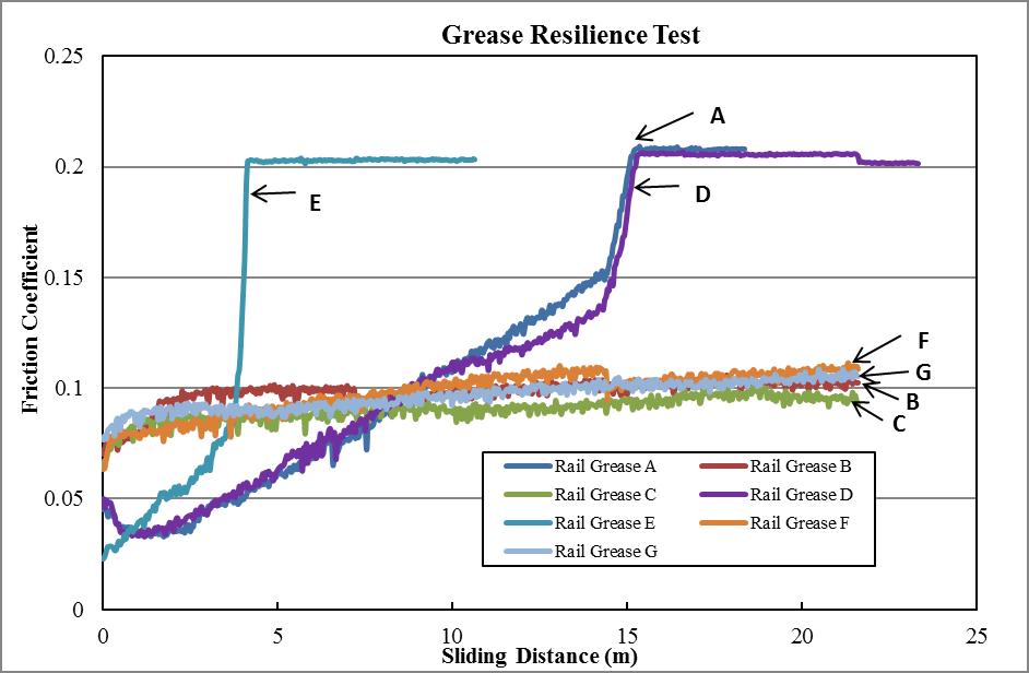 Railway grease figure 1